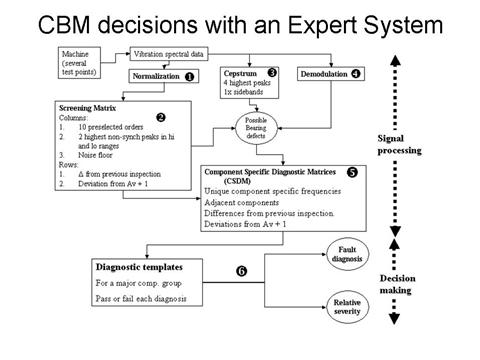 Expert Systems Examples Medical Medical Expert System